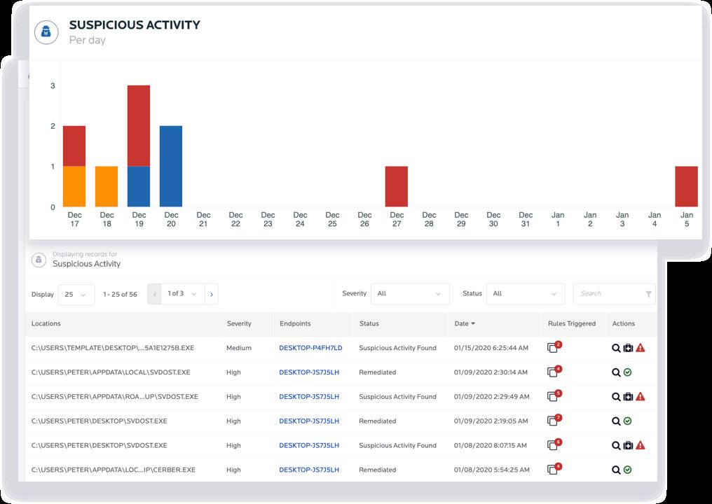 A screenshot of Malwarebytes Nebula's activity monitoring