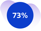73% of organizations were impacted by a security event in the past year