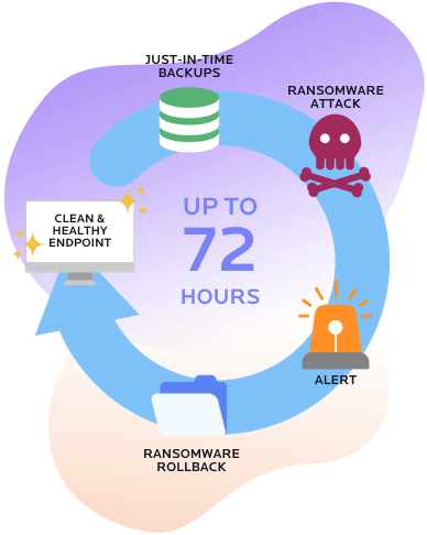 Just-in-time backups provide 72-hour rollback in the case of ransomware, resulting in clean and healthy endpoints