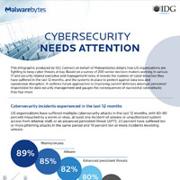 Cybersecurity needs attention