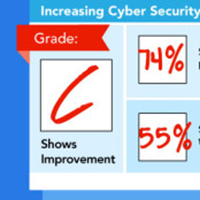Enterprise Cyber Security Report Card