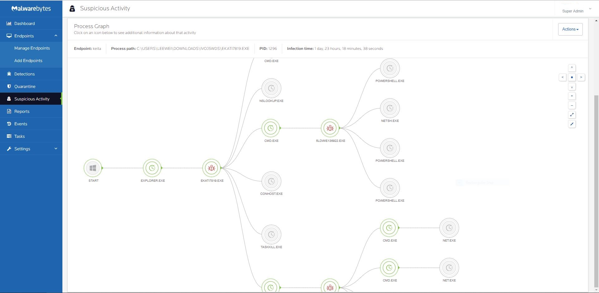 Process Graph