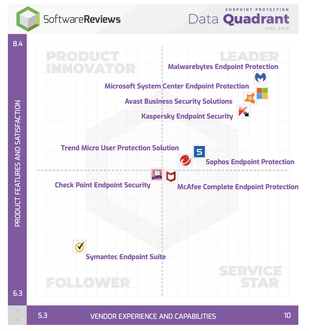 Malwarebytes Software reviews data quadrant