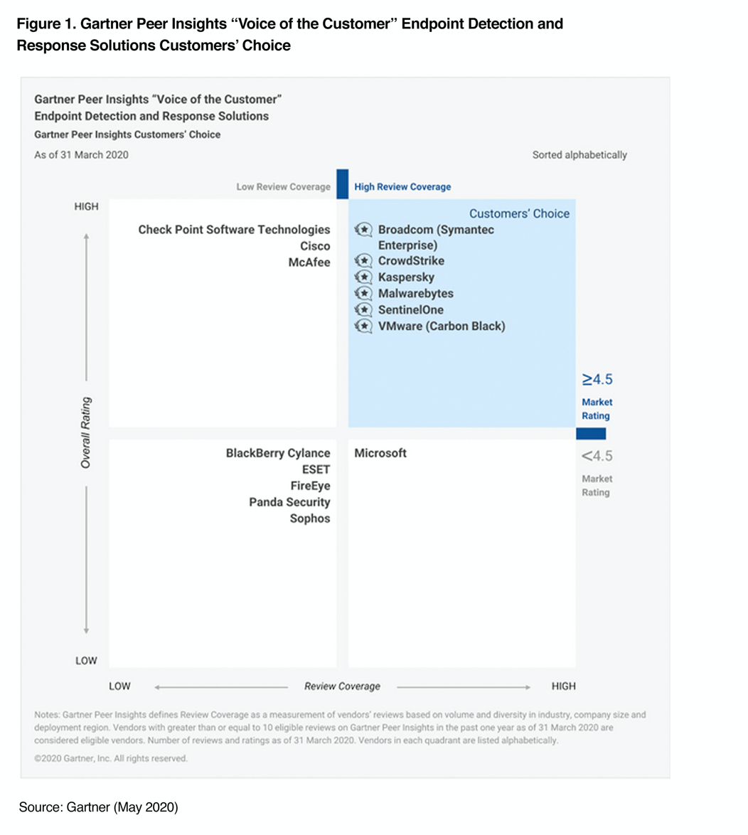 Gartner-peer image