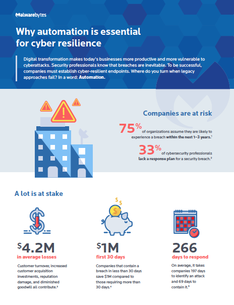 Automation is Essential for Cyber Resilience