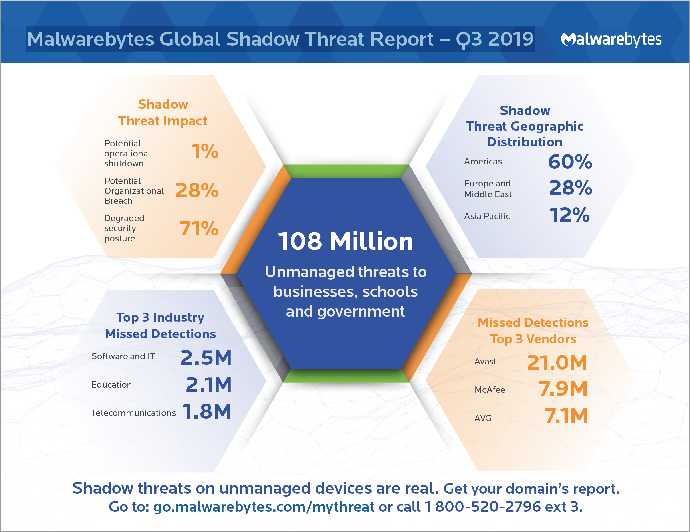 Malwarebytes Global Shadow Threat Report – Q3 2019