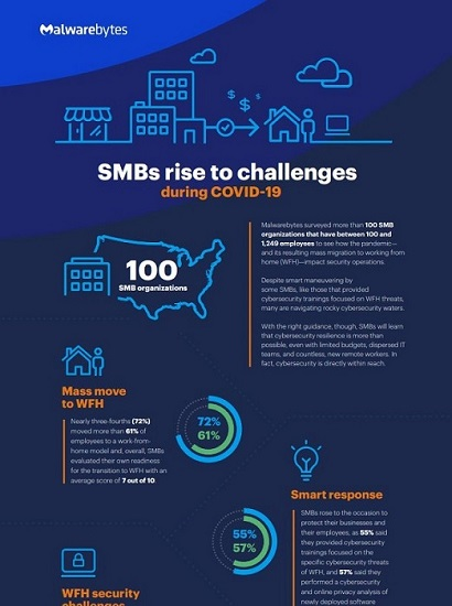 SMBs rise to challenges during COVID-19