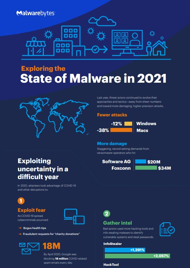 Exploring the State of Malware in 2021